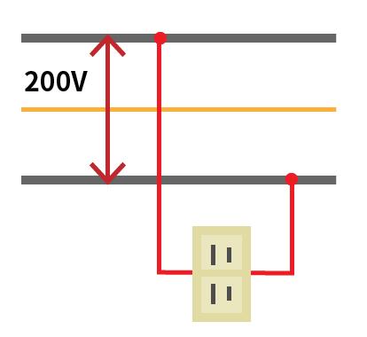 単 相 200v 発電機 インバーター 三相200vの販売特集【通販モノタロウ】